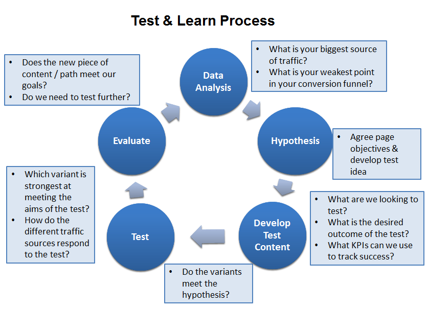 The test plan document is created during the planning phase of the project. How To Build A Strong A B Testing Plan Conversion Uplift