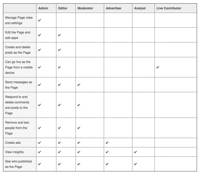 facebook roles chart