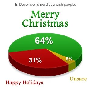Merry christmas or happy holidays choose wisely for Happy christmas vs merry christmas