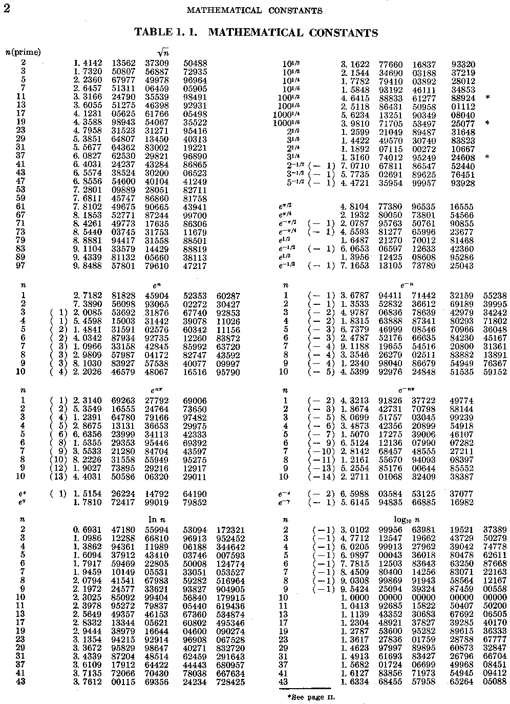 Handbook of Mathematical Functions, p. 2