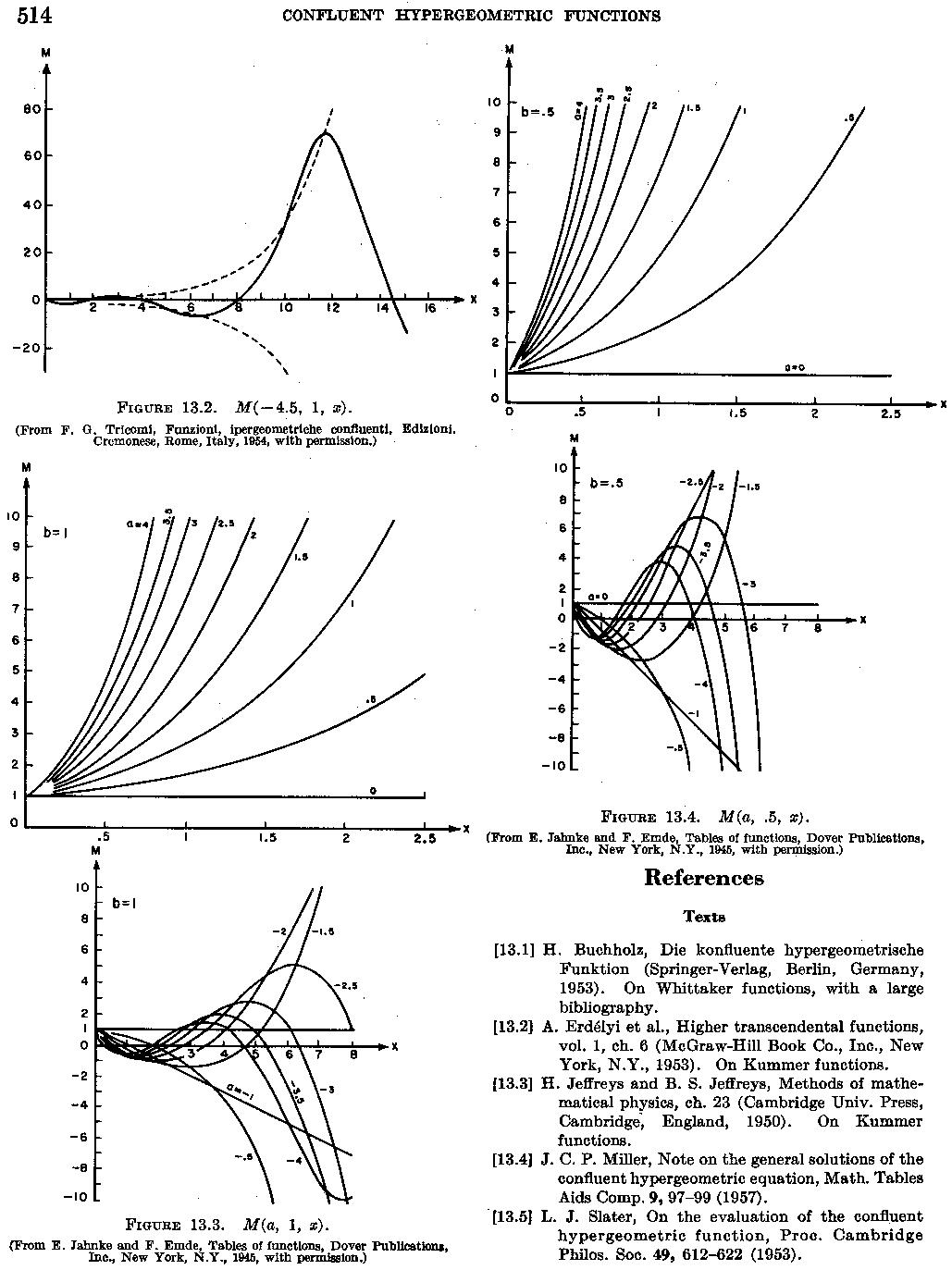 Applied Mathematics Series 55, p. 514