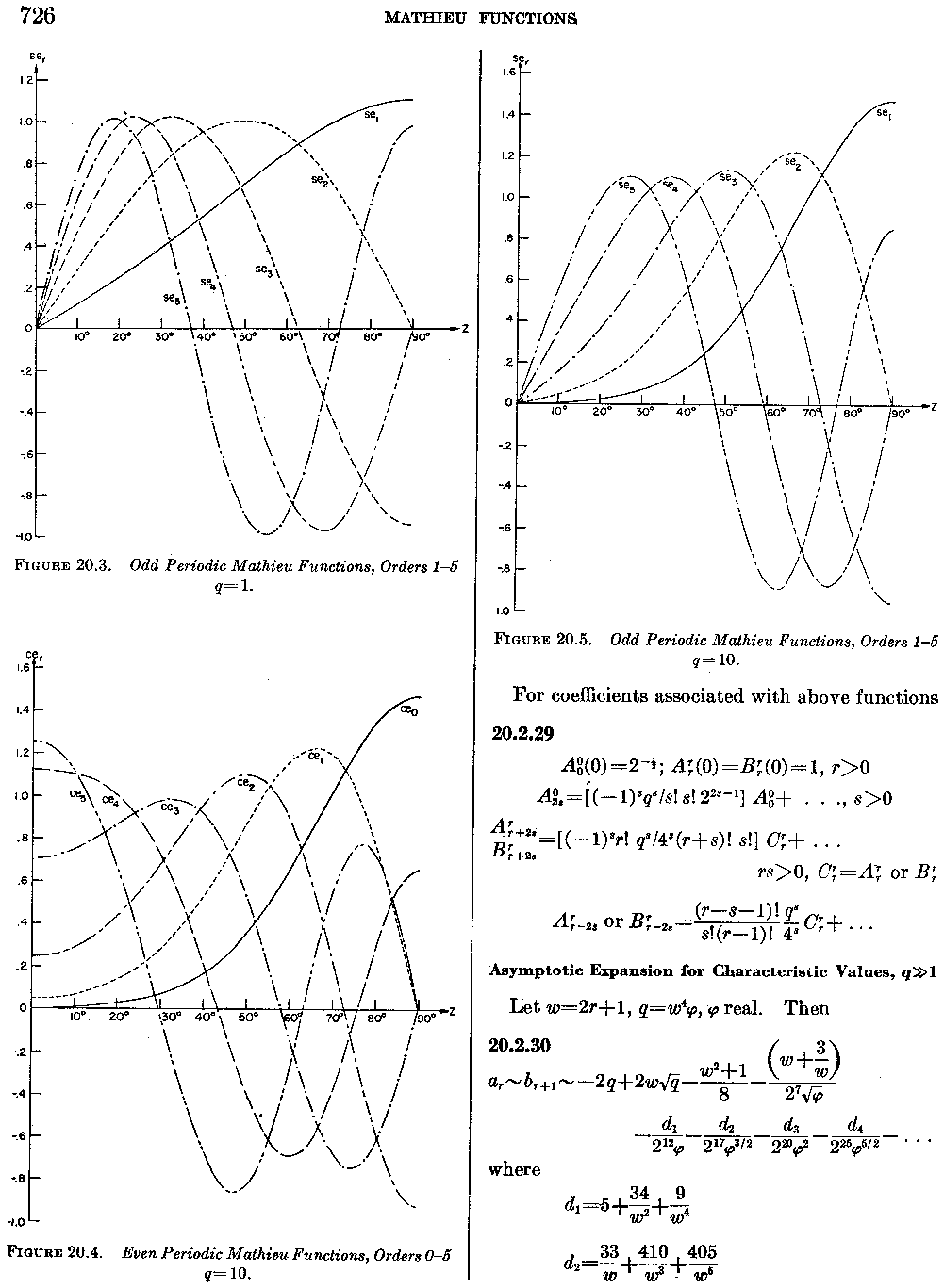Applied Mathematics Series 55, p. 726