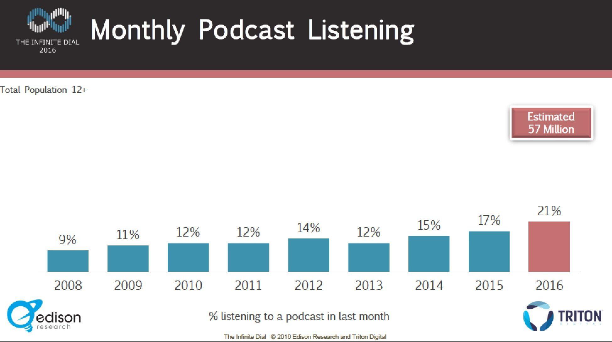 Podcast statistics 2016 - 1