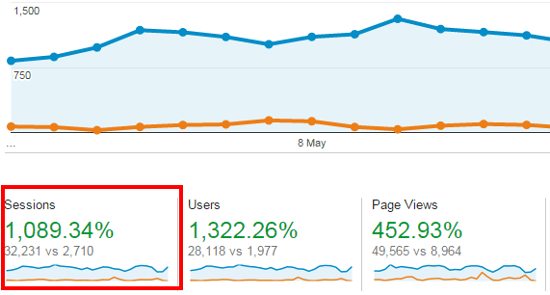 seo-traffic-rate-increase