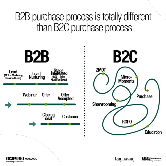 b2b vs b2c sales process