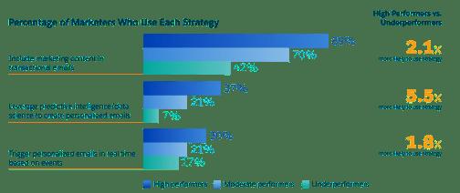 marketing-personalization-usage