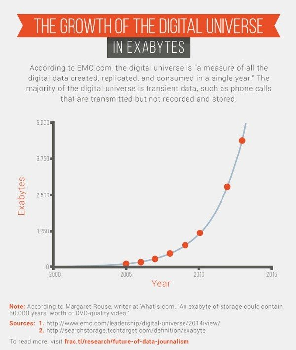 growth of digital universe data visualization