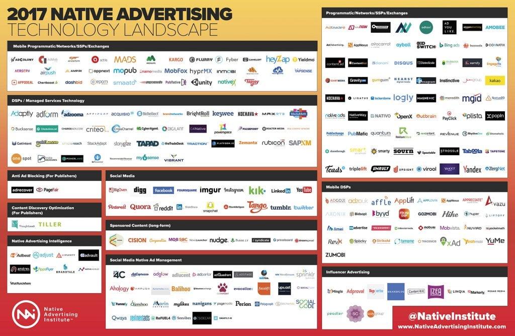 2017 Native Advertising Technology Landscape