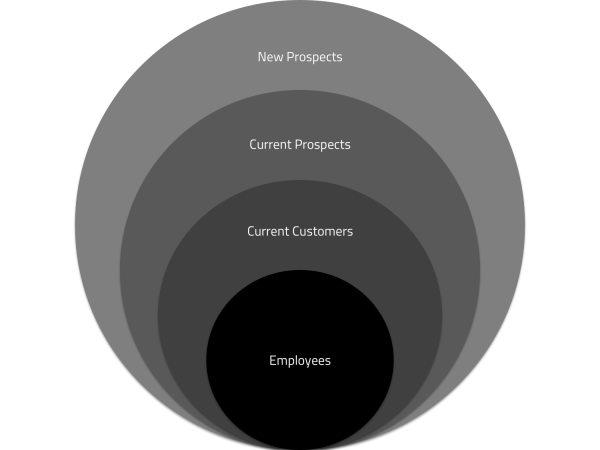Content Marketing Amplification Map