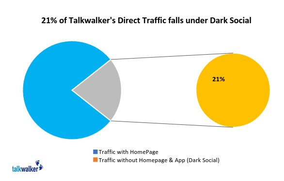 Talkwalker dark social data