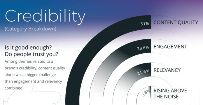 Credibility as a marketing challenge