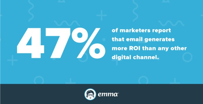 Email generates the most ROI