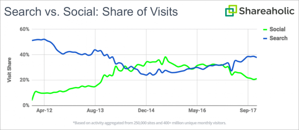 seo vs social media traffic battle chart