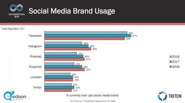 2018 social media research social network usage