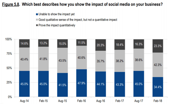 Social media impact on business