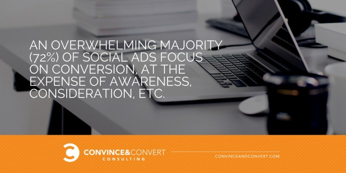 72 percent of social ads