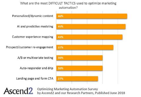 difficult tactics marketing automation