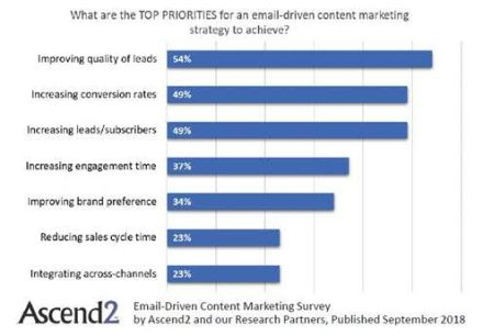 top priorities email content