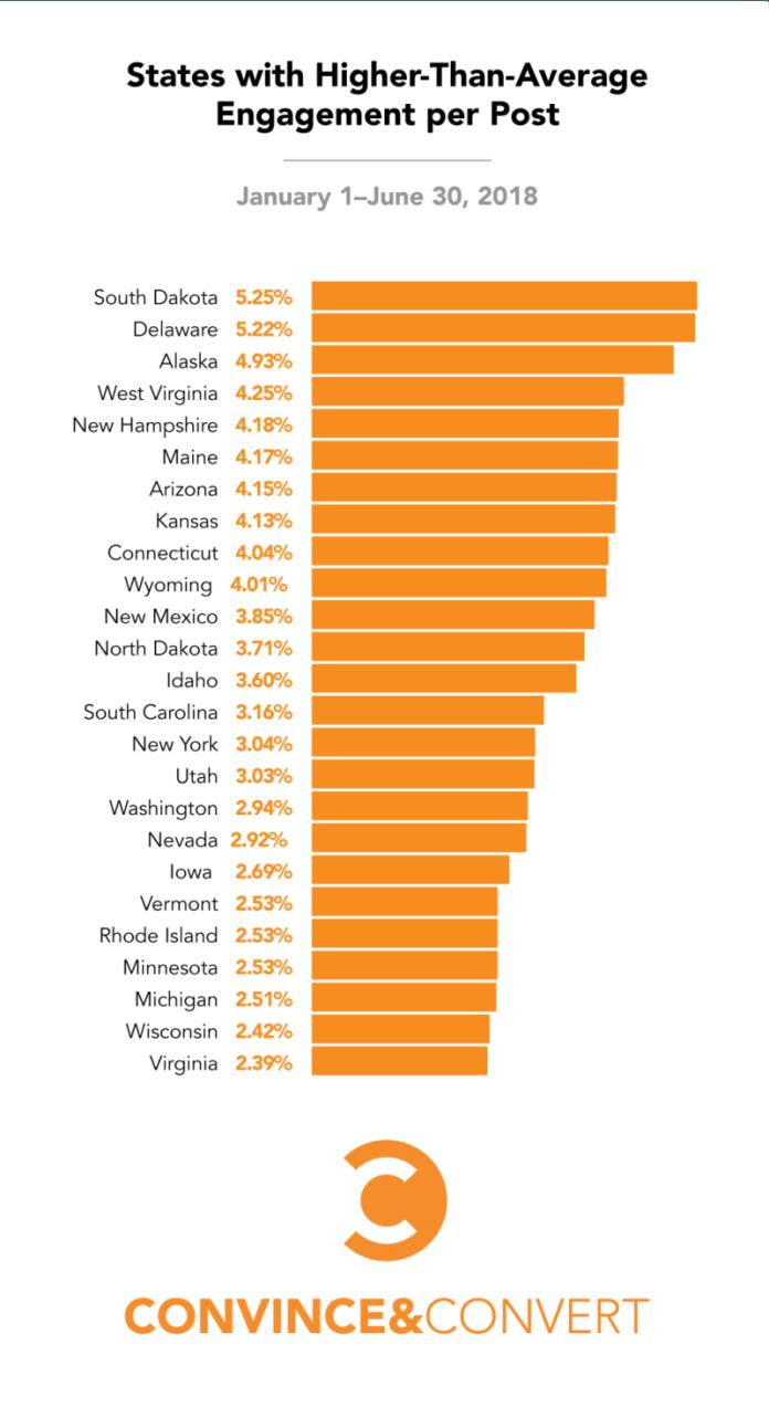 states higher average engagement rate instagram