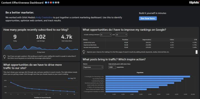 klipfolio content dashboard