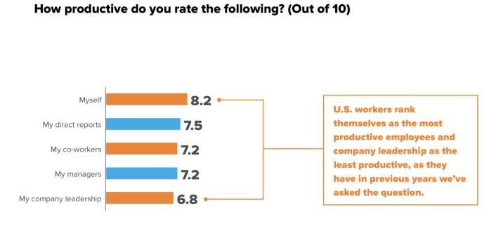productivity statistic