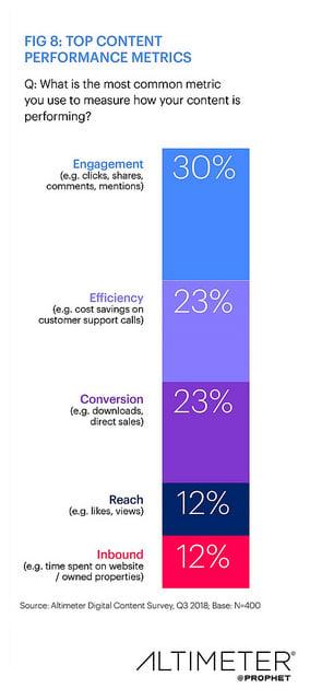 content marketing research: performance metrics