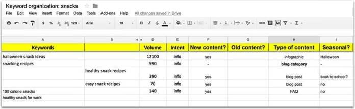 organize keywords in spreadsheet