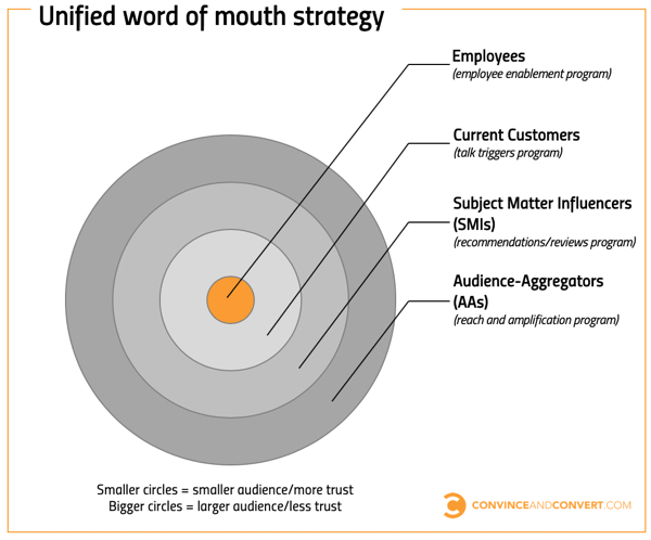 unified word of mouth strategy