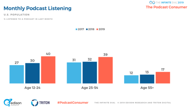 2019 podcast statistics - monthly listening by age group