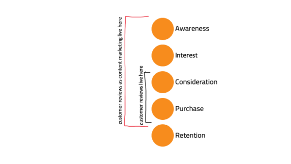 Where customer reviews live in the funnel before/after they become content marketing assets