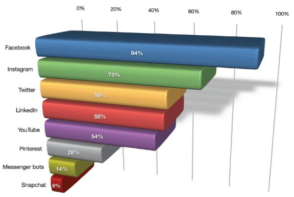 social media platforms used by social media marketers