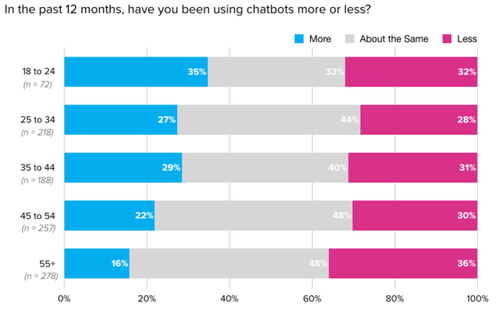 conversational marketing statistics - chatbot usage by age