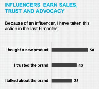 influencer marketing statitstic