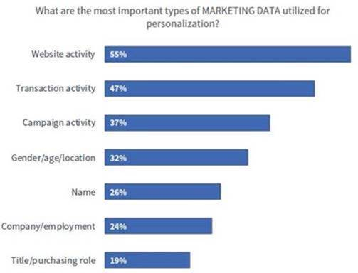 Data-Driven Personalization Types of Data