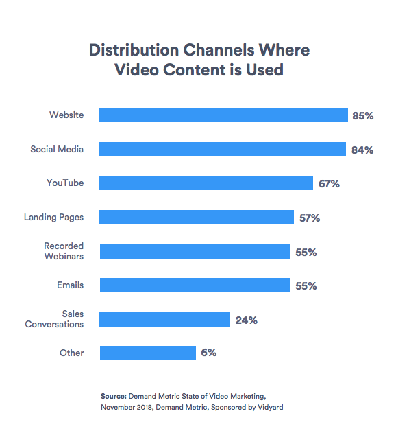 Popular distribution channels for business video