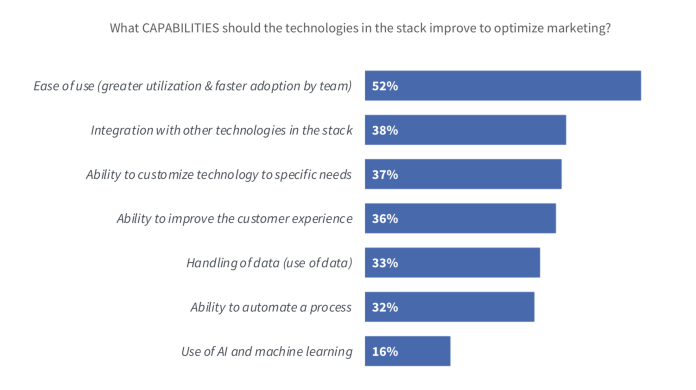 Capabilities that the Martech Stack Should Improve