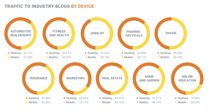Traffic to Industry Blogs by Device