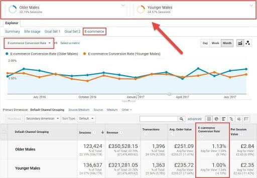 Google Analytics Segments