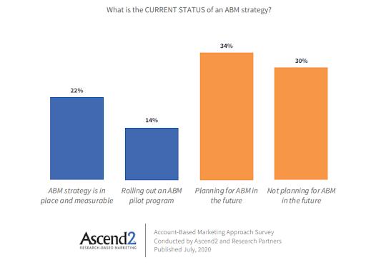 ABM strategy statistics