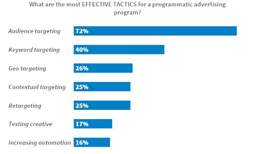 Programmatic Advertising Tactics