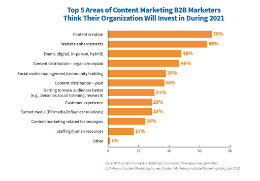B2B content marketing investment chart