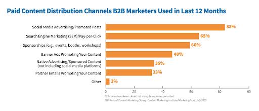 Paid content distribution B2B marketing chart