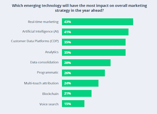 Chart with emerging technology and the impact on overall marketing strategy