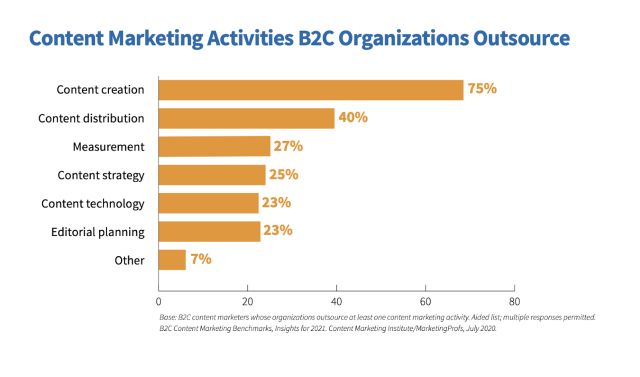 Outsourced B2C content marketing activities