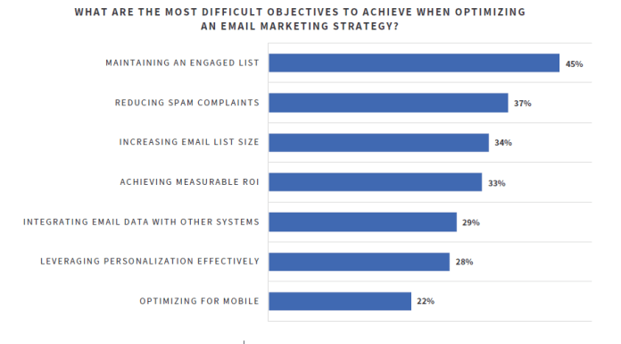 Chart about difficult objectives to achieve when optimizing email