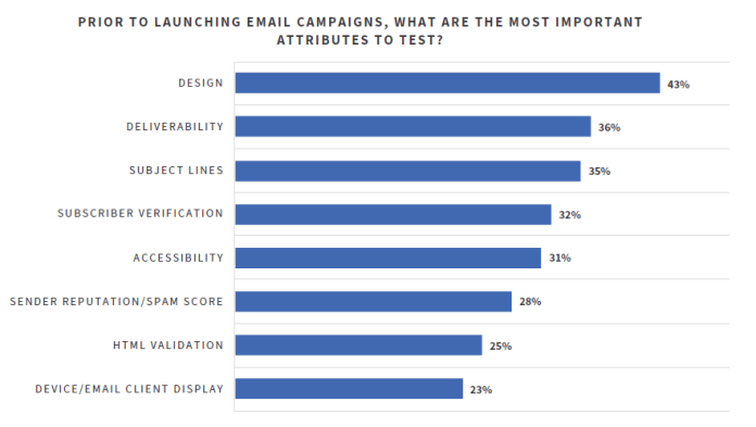 Chart about the most important element to test in email marketing.