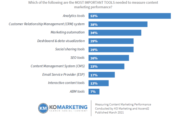 Bar chart that shows the most important tools needed to measure content marketing performance.
