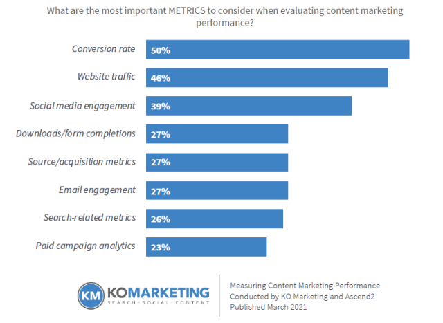 Bar chart that shows the top 3 metrics of content marketing.