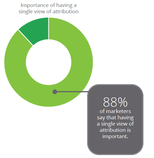 Pie chart that shows what is top-of-mind for marketers using retargeting.