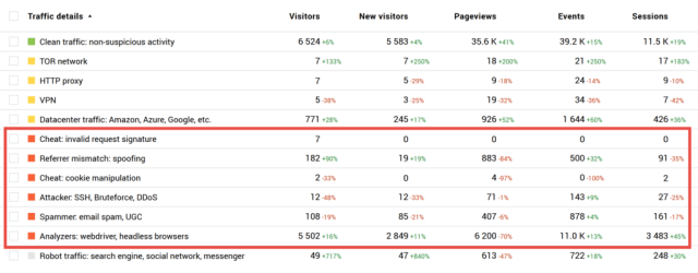Example of Finteza alerting users to spikes in bot traffic